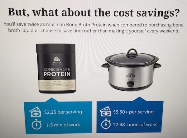Cost savings of powder bone broth