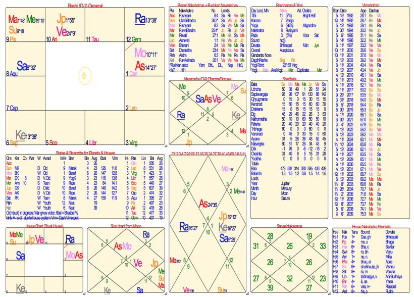 Sample birth chart